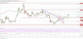 Ripple Xrp Price At Risk Of More Losses Below 0 3600