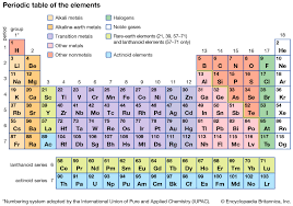 Chemistry Chart Elements Names Periodic Table Definition Groups Britannica