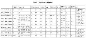 Echo Chainsaw Chain Chart Replacement Chain For Chainsaw Saw Parts J Sons Chainsaws