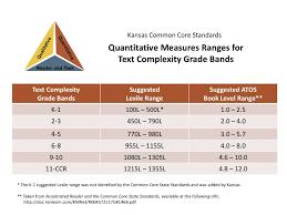 Common Core Lexile Conversion Chart Common Core Lexiles
