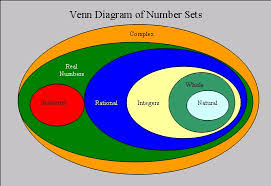 Rational Numbers Venn Diagram Worksheet Rational And Integer Diagram Great Installation Of Wiring Diagram