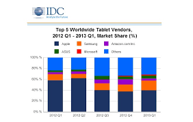 Idc 49 2m Tablets Shipped In Q1 2013 Android And Ios Still