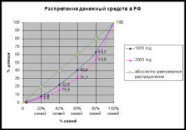 Реферат Распределение доходов и их неравенство com  Распределение доходов и их неравенство
