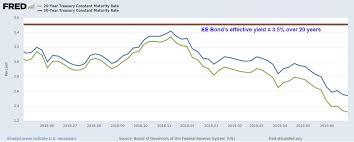 Series E Bonds Value Chart U S Savings Bonds Are A Surprisingly Attractive Investment