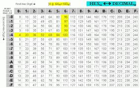 Hexadecimal Base 16 Chart 79 Rational Hexadecimal Alphabet Chart