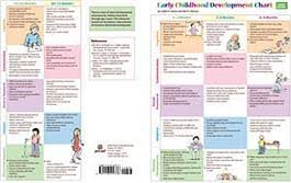 Early Childhood Development Chart Third Edition Early Childhood Development Chart Third Edition Mini Poster