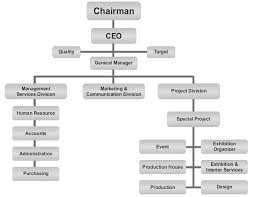 Event Organizational Chart Hellix Exhibition Conference Organization