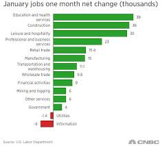 Heres The Jobs Are In One Chart