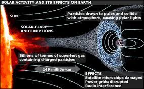 Rezultat iskanja slik za solar flares
