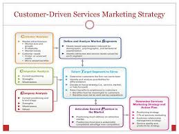 Services Marketing Positioning Services In Competitive Markets Ppt Video Online Download