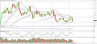 Gold Chart Technical Indicators Gold Analysis 9 Dec 2019 Professional Trading Skills