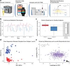 Ijm Organization Chart Real Time Health Monitoring Through Urine Metabolomics Npj