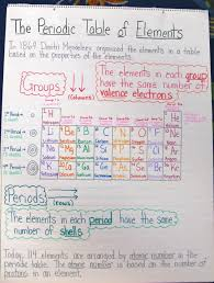 Make A Periodic Table Activity   Periodic & Diagrams Science
