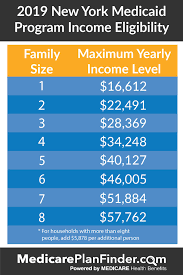 Medicaid Eligibility Income Chart Nyc Everything You Need To Know About Nys Medicaid