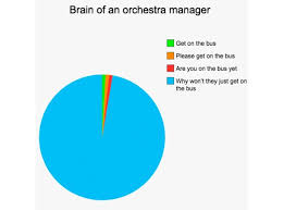 Classical Charts Thoughts Of Classical Music Professionals In Pie Charts