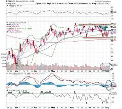 Eog Stock Chart Eog Resources Eog Stock Is The Chart Of The Day Thestreet