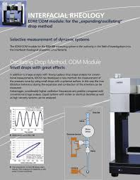 oscillating drop method odm module small drops with great effects in addition to image ysis