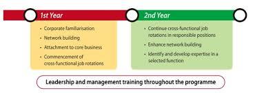 Mtr Organization Chart Human Resource Management In Mtr