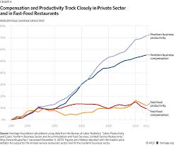 Destroying Minimum Wage Fallacies Upfina