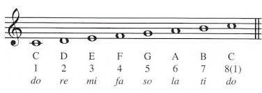 sole in the scale of c notes with corresponding sounds