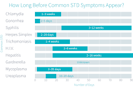 Std Incubation Period Chart Can Std Symptoms Appear The Next Day