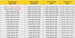 Irs Deposit Chart When Will You Get Your Direct Deposit Date In 2016
