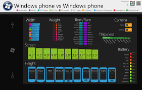 Windows Phone 7 Device Comparison Chart Mspoweruser