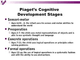 Piaget S Stages Of Cognitive Development Chart Piaget S Stages Of Cognitive Development Sada