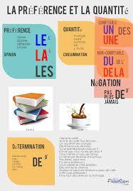 Resume De L Utilisation Des Articles Definis Des Articles