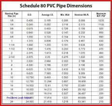 Pvc Pipe Dimension Chart Pressure Rating For Schedule 80 Pvc Serving Sizes Chart Pics