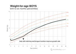 Stamp Weight Chart Uk Understanding Your Babys Weight Chart Breastfeeding Support
