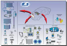 car air conditioning system components. a/c system components car air conditioning