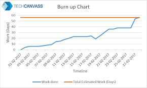 Burn Down Chart And Burn Up Chart When Burn Down Charts Fail The Baworld A Techcanvass Blog
