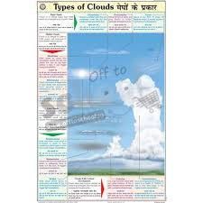 Nck Types Of Clouds Chart