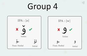 There are several spelling alphabets in use in international radiotelephony. How To Write And Pronounce Arabic Alphabet The Glossika Blog