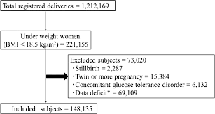 Optimal Gestational Weight Gain For Underweight Pregnant