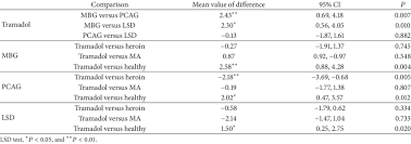 Comparison Of Scores Of Arci Scales Across Groups