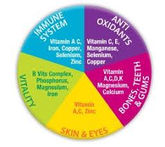 Vitamins A To Z Chart Sanatogen Complete A To Z 90s