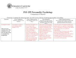 Psy255 Mg Comparison Theorist Psy 255 Gcu Studocu