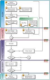 Design Verification Process Best Practices For Fpga And Asic Development Verification