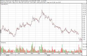 Hexo Stock Chart The Deep Dive