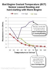 Antifreeze Temperature Chart Engine Coolant Temp Sensor Honda