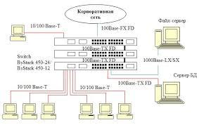 Курсовая Проектирование кабельной системы ЛВС организации Скачать Курсовая по сетям