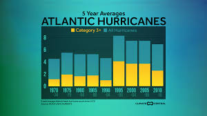 Hurricane Category Chart Climate Signals Chart Category 3 Hurricanes On The Rise