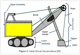 cable shovel stress andamp fatigue failure modeling causes and metallurgy mining cable shovel