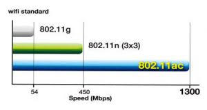 802 11ac vs 802 11n what s the difference between the wi fi see also best routers 2015 so wireless ac is roughly 3x as fast as wireless n no