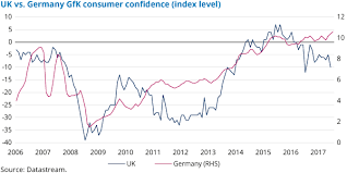 Consumer Confidence Index Chart 2017 July 2017 Chart Of The Month Diverging Trends In Uk And