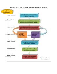 American Wick Conversion Chart Pdf Flow Chart For Research Questionnaire Design