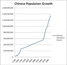 Chinese Growth Chart Population Growth Policy In China Population Growth Rate