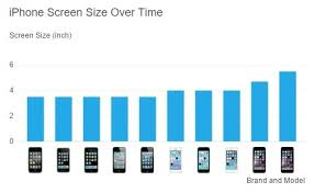 inch screen size iphone 5